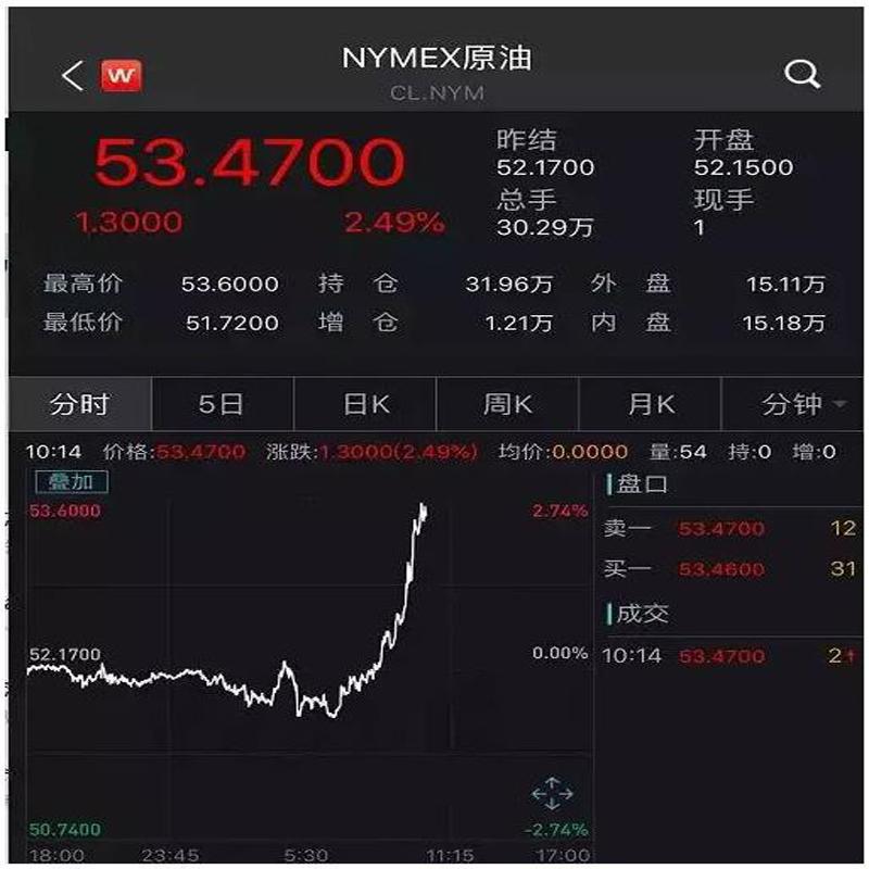 De repente noticias pesadas! Después de las llamadas ordinarias de Xi Jinping y Trang, ¡los líderes chinos, estadounidenses y el petróleo crudo aumentaron después de la llamada telefónica!